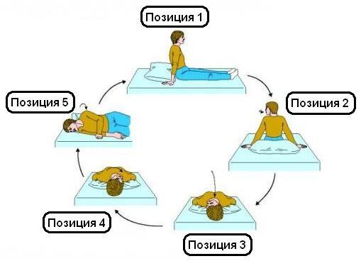 Упражнения Эпли при ДППГ