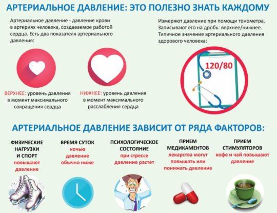 Проблемы с артериальным давлением могут сказаться на слухе