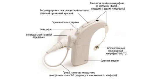 Строение импланта