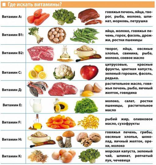 Витаминизированное питание важно при любом заболевании