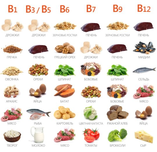 Продукты обогащенные витаминами группы В