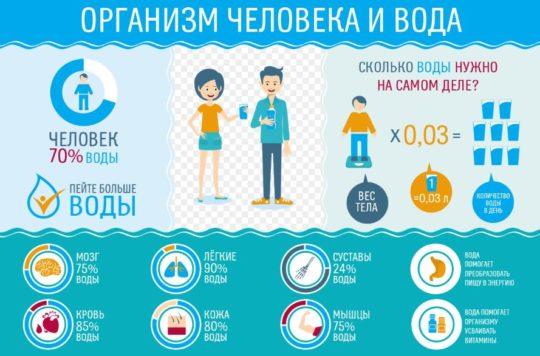 Сколько нужно воды человеку ежедневно