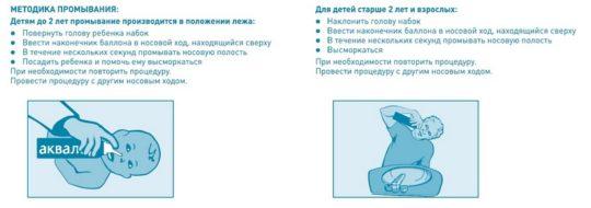 Правильный наклон головы при ирригации носа