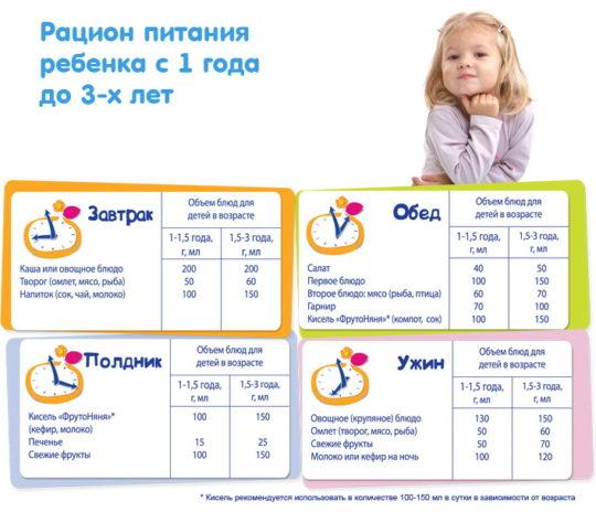 Рацион питания детей