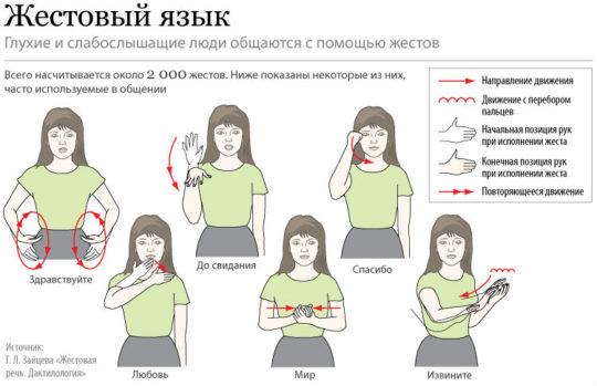 Язык глухонемых